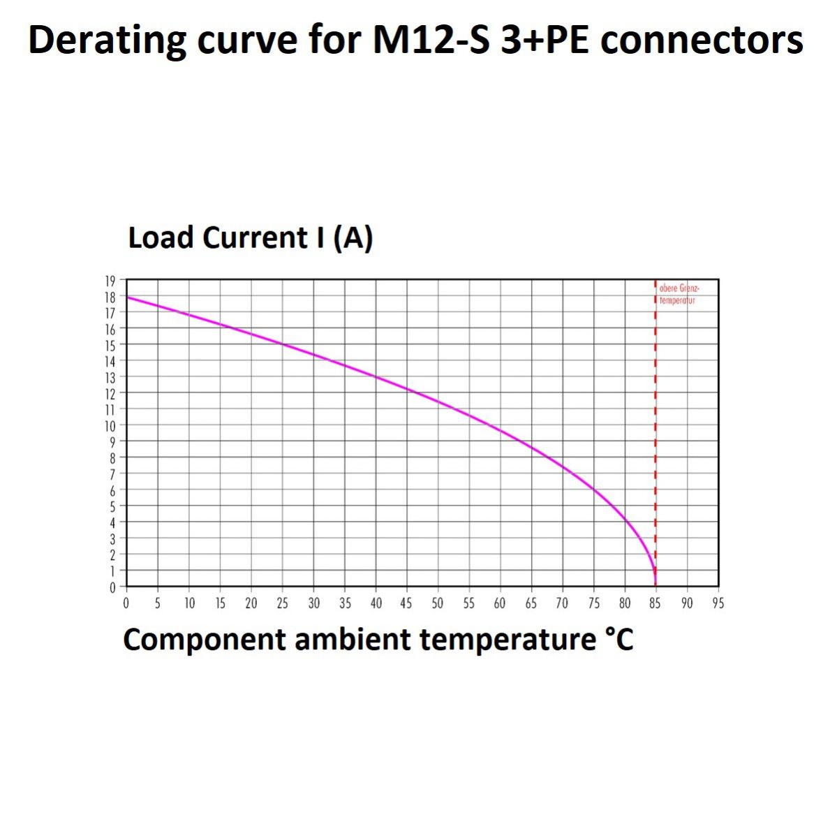 m12s power 3pe female circular cable connector